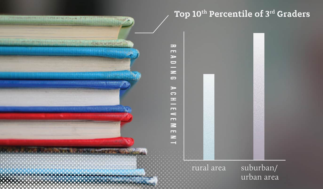 The average reading achievement of a rural third-grader who scores in the 10th percentile of reading achievement in kindergarten is approximately six to seven points lower than the reading achievement of the average suburban and urban third-grader with comparable kindergarten achievement and socioeconomic background